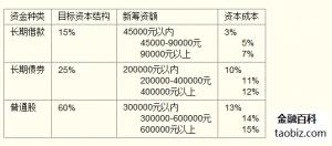 边际资本成本率_边际资本成本- 金融百科 金融知识